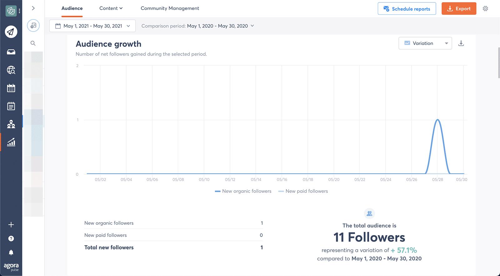 LinkedIn metrics - audience growth variation