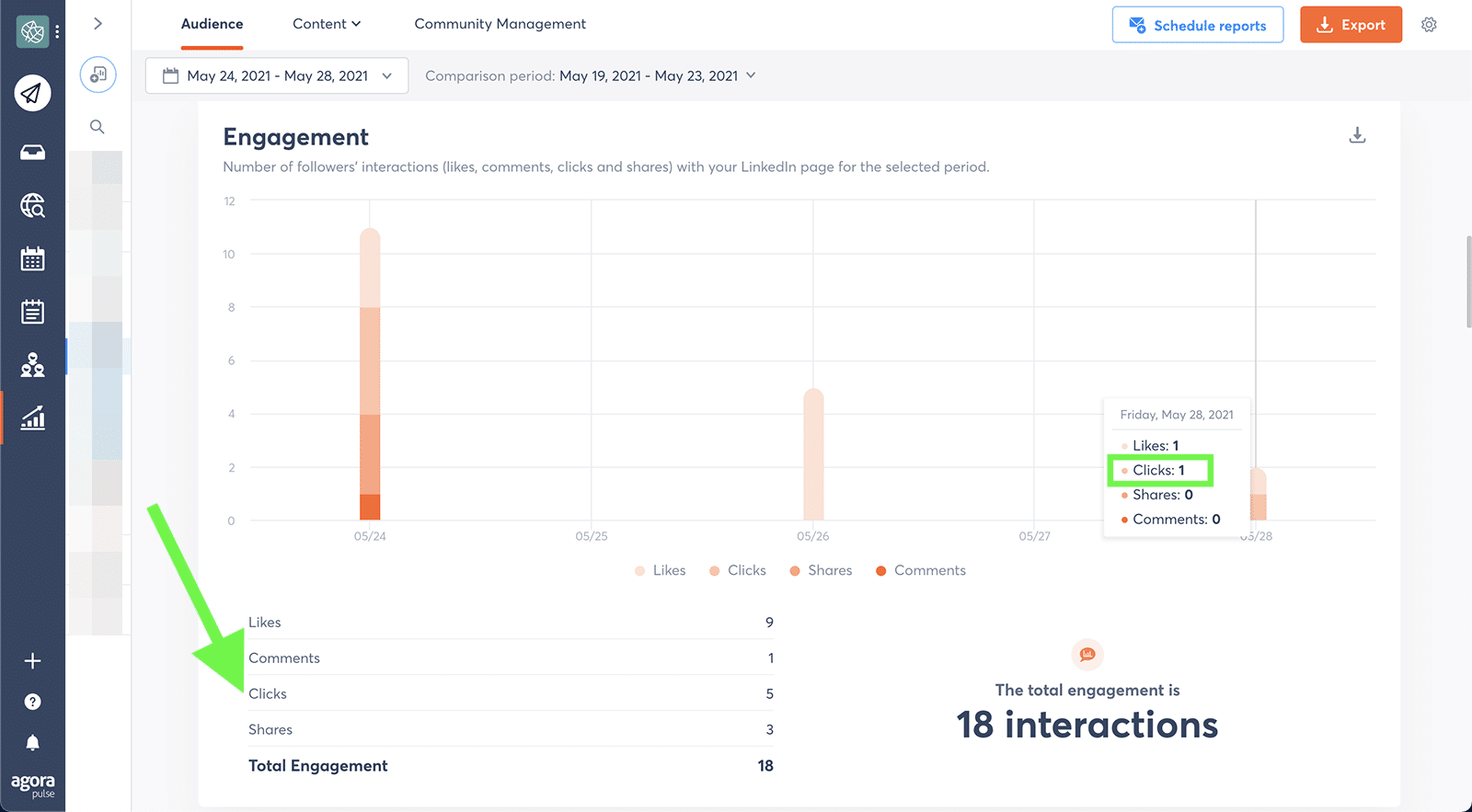 LinkedIn metrics - clicks