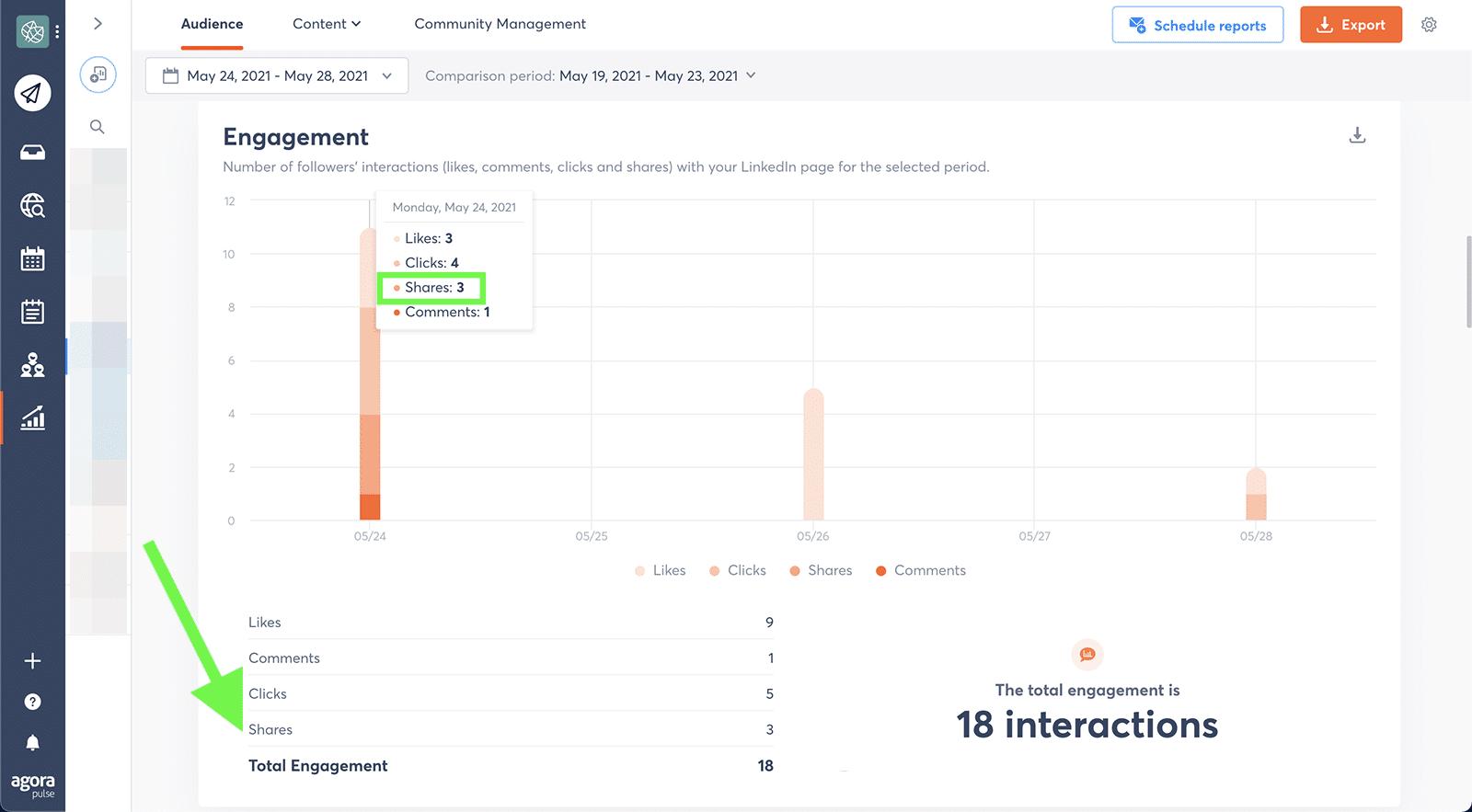 LinkedIn metrics - shares