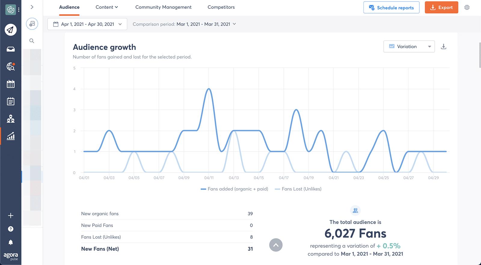 social media metrics - audience growth