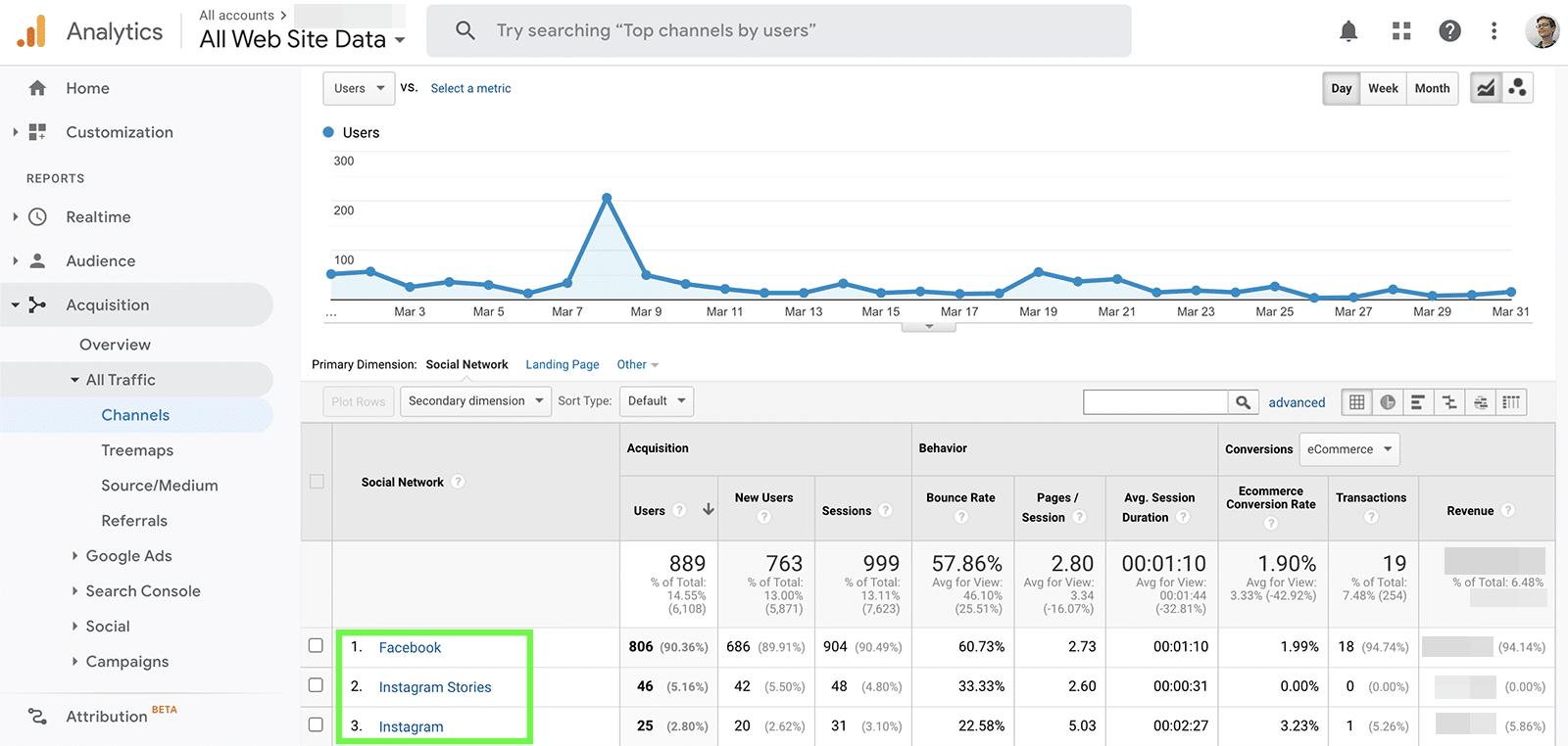 social media metrics - referrals by channel