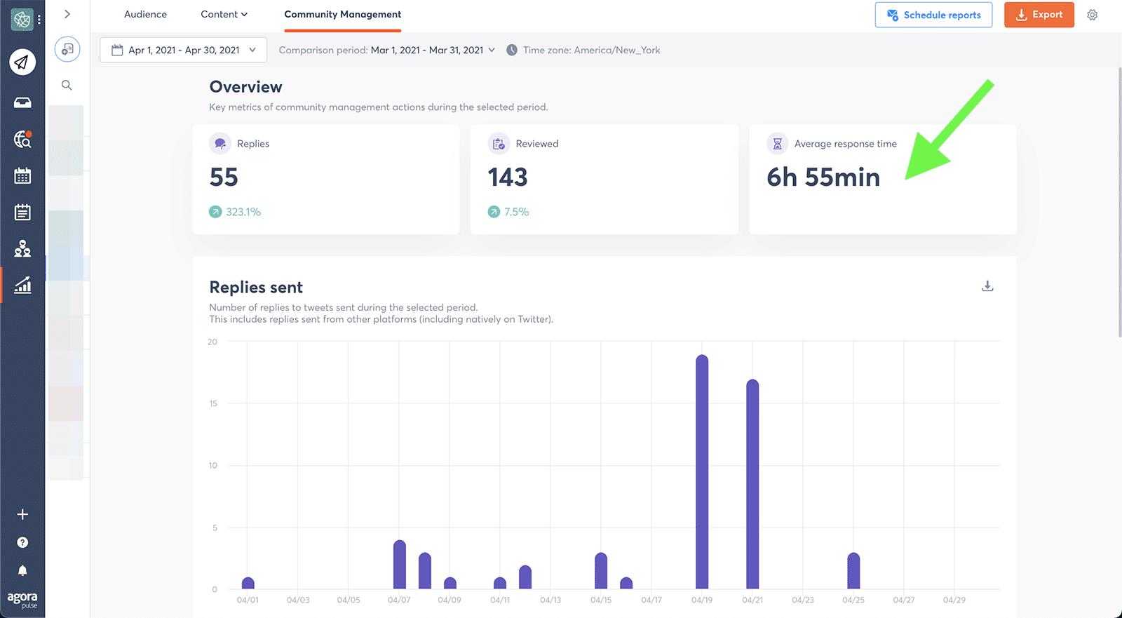 social media metrics - response time