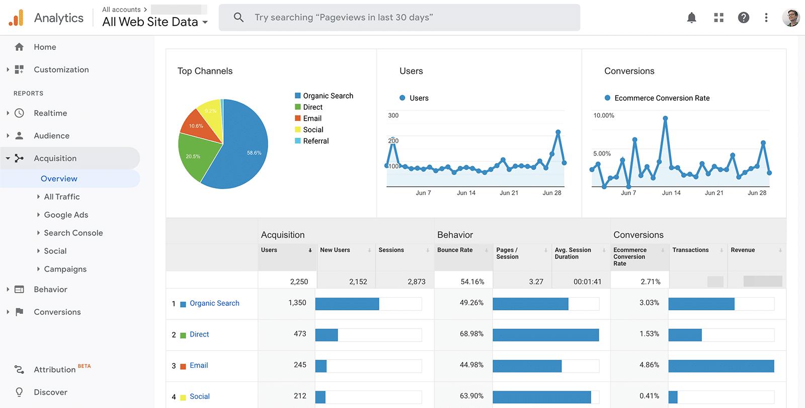 MarTech tool - Google Analytics