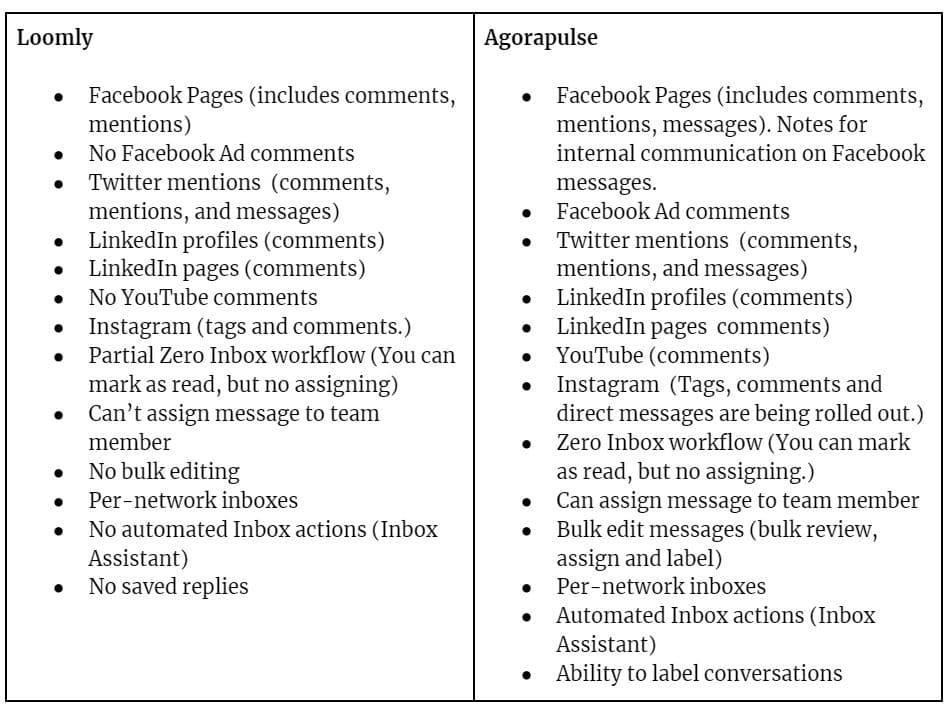 comparison of loomly vs agorapulse