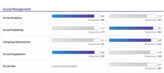 social media management ratings of agorapulse