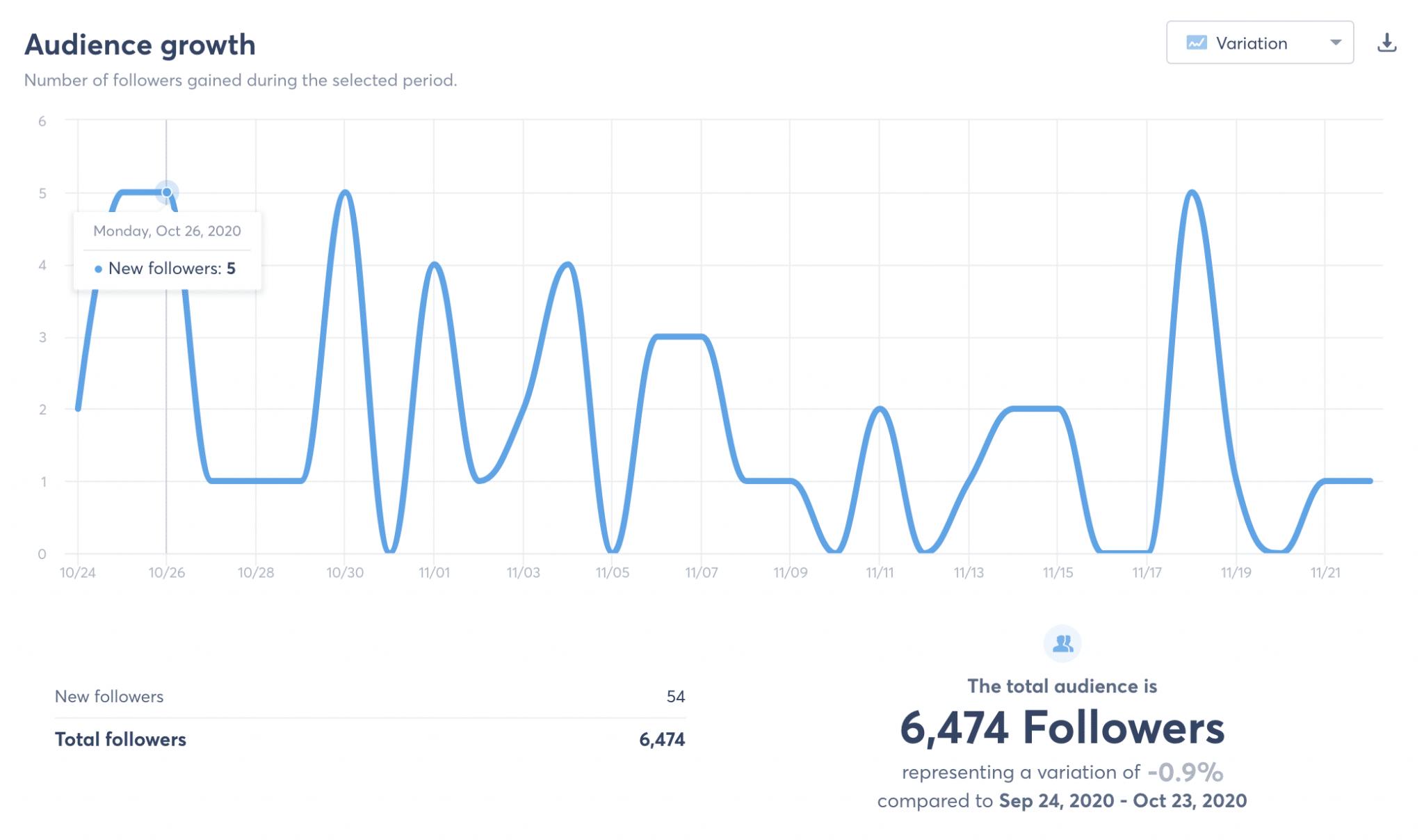Follower-Wachstum