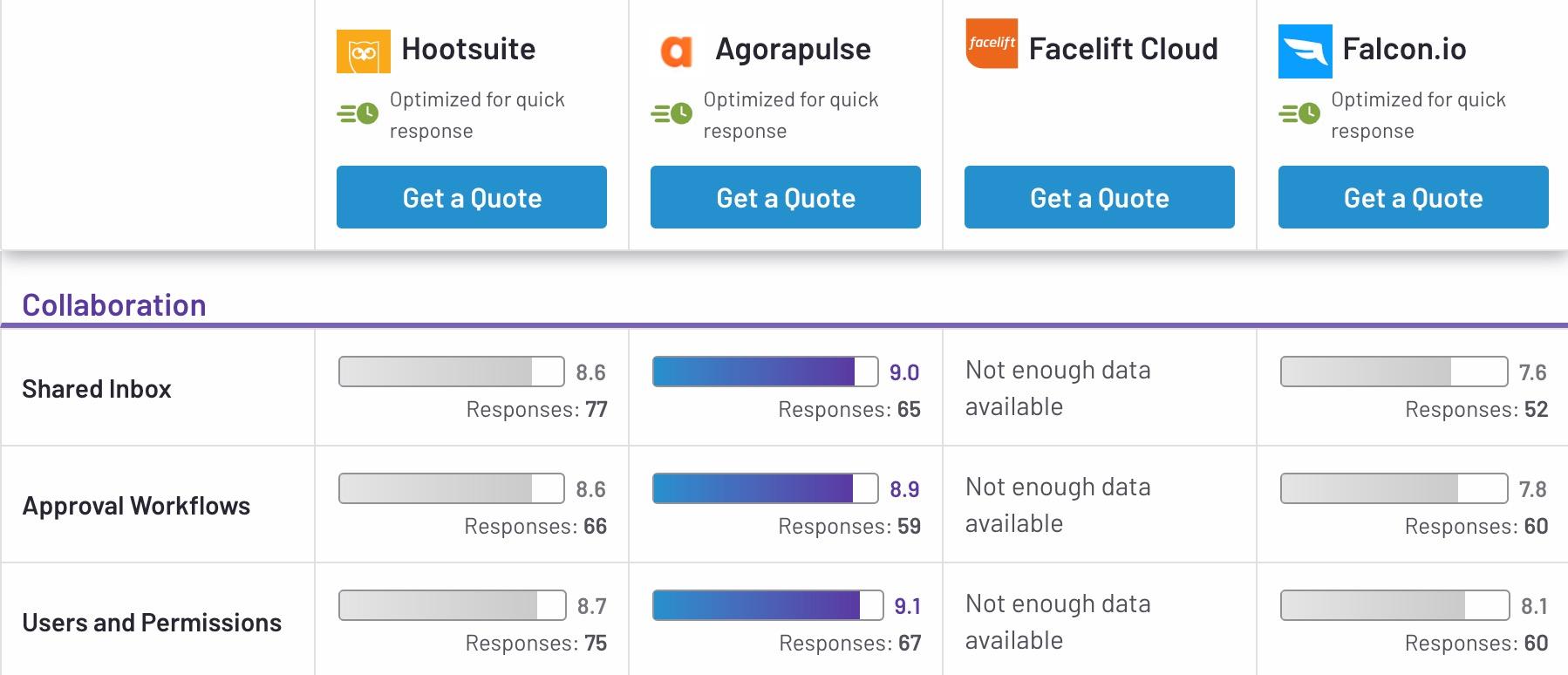 Hootsuite Alternativen - Vergleich Teamfunktionen