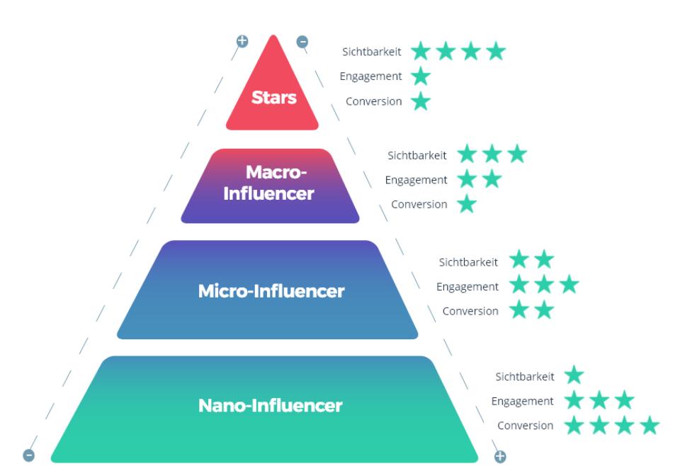 Pyramide Influencer Marketing