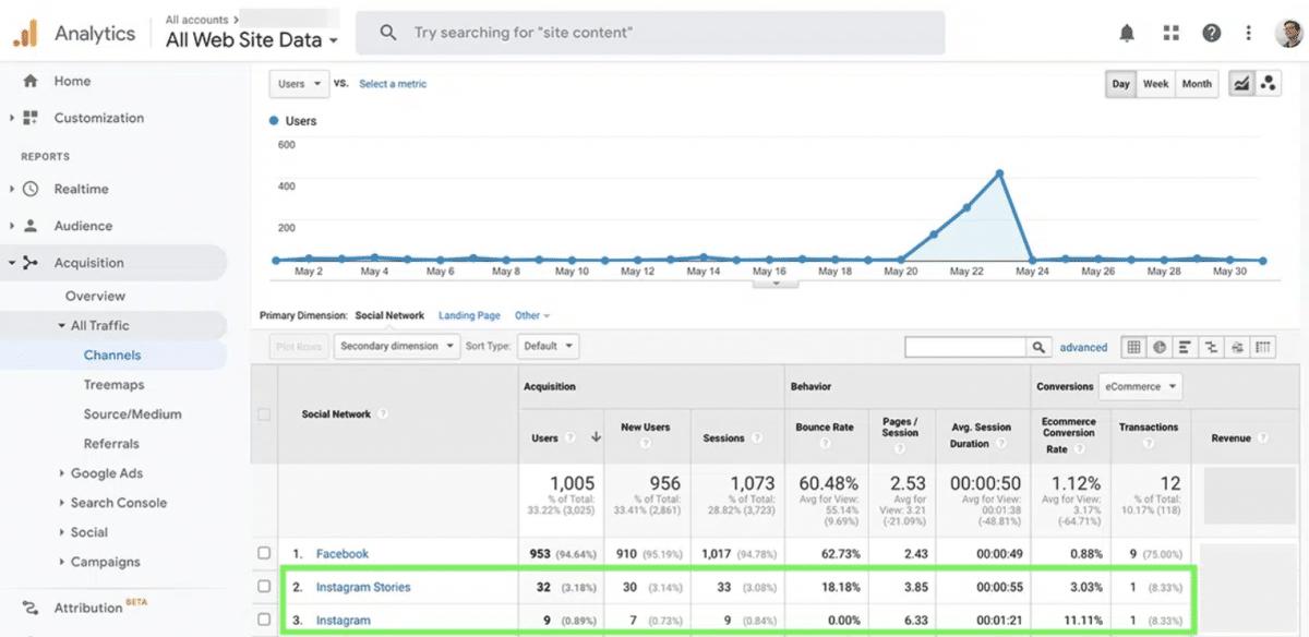Einnahmen auf Google Analytics erkennen
