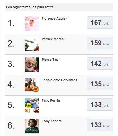La aplicación de petición Agorapulse hace que sea muy fácil invitar a amigos a firmar. Esta pantalla muestra los 6 firmantes que inspiraron a más amigos a que firmasen también. ¡El que más, consiguió que firmasen 167 amigos!