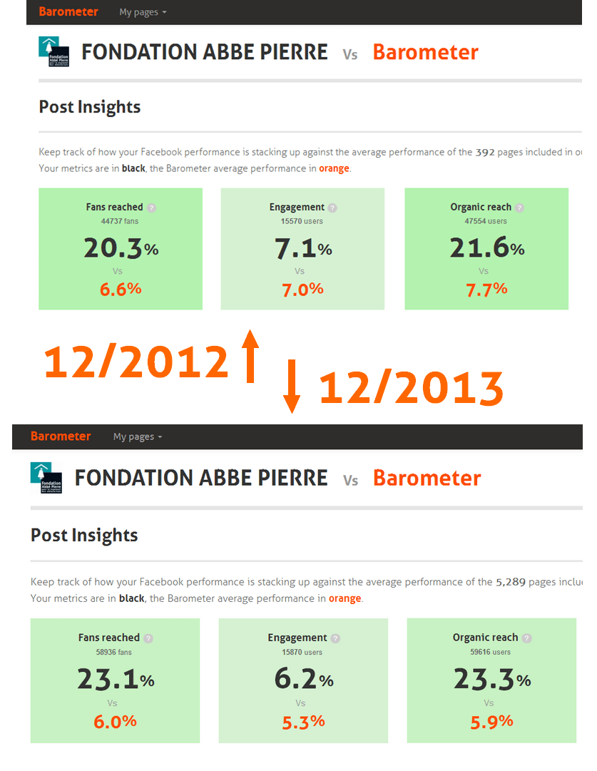 3 - Métricas de alcance de la Fondation Abbe Pierre 2013 vs. 2012