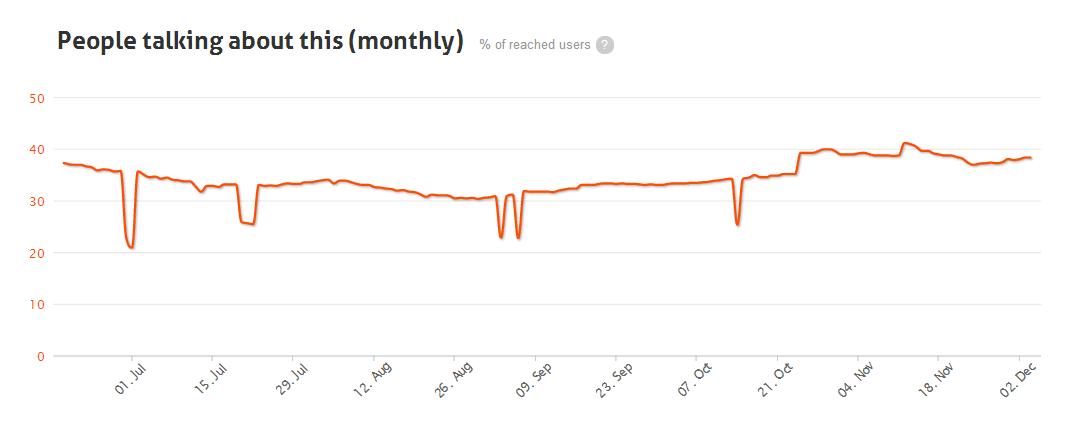 4 - Engagement de los últimos 3 meses