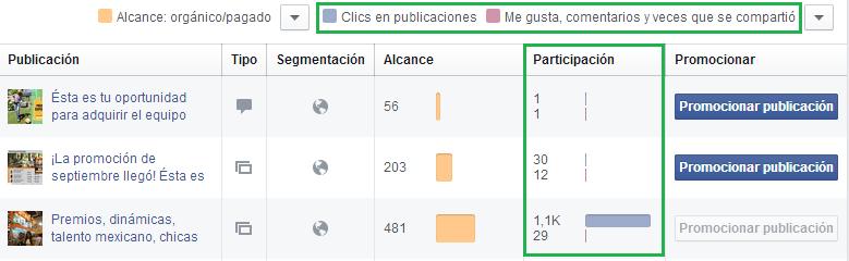 Engagement en Facebook - Columna Participación dentro de las estadísticas web de Facebook