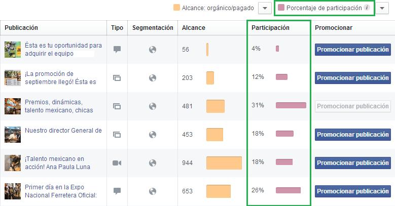 Engagement en Facebook- Porcentaje de Participación