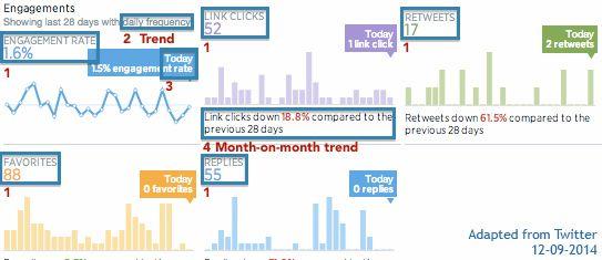 Twitter Analytics - Cómo se mide el engagement en Twitter
