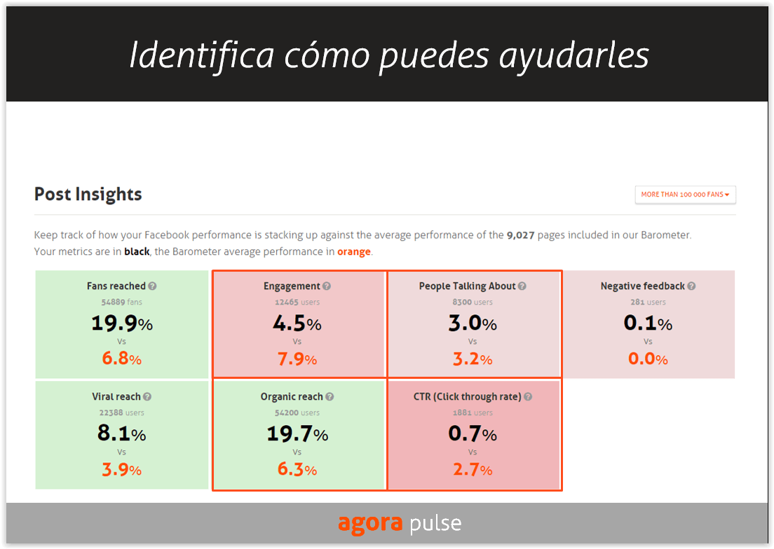 agorapulse-barometro-facebook-analisis-competencia