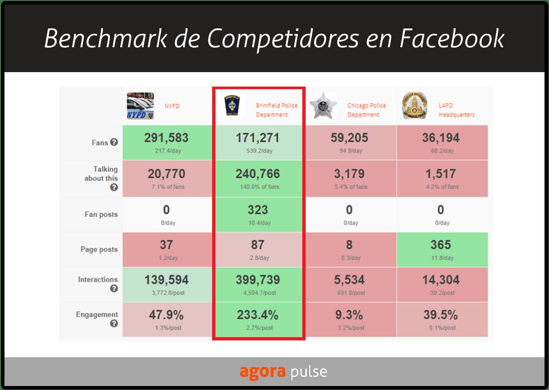 agorapulse-benchmark-competencia-facebook-agencias