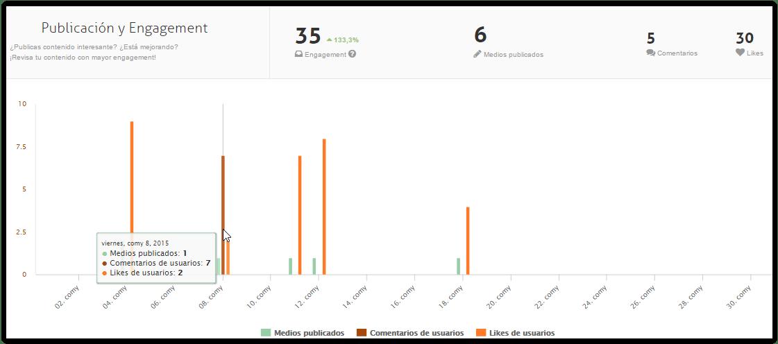instagram-analytics-engagement-por-publicacion