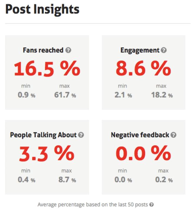 estadísticas de publicaciones