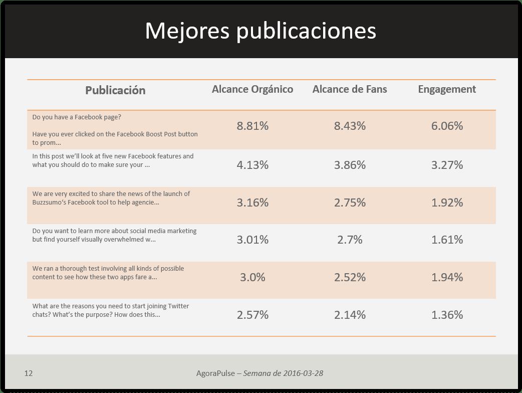 mejores-publicaciones-agorapulse