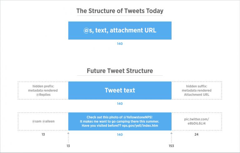estructura_tweet