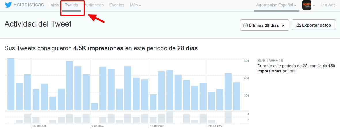 analisis-de-actividad-del-tweet-para-agorapulsees