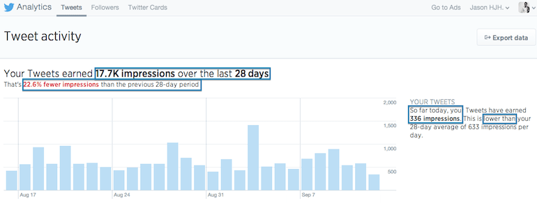 Twitter-dashboard-analytics