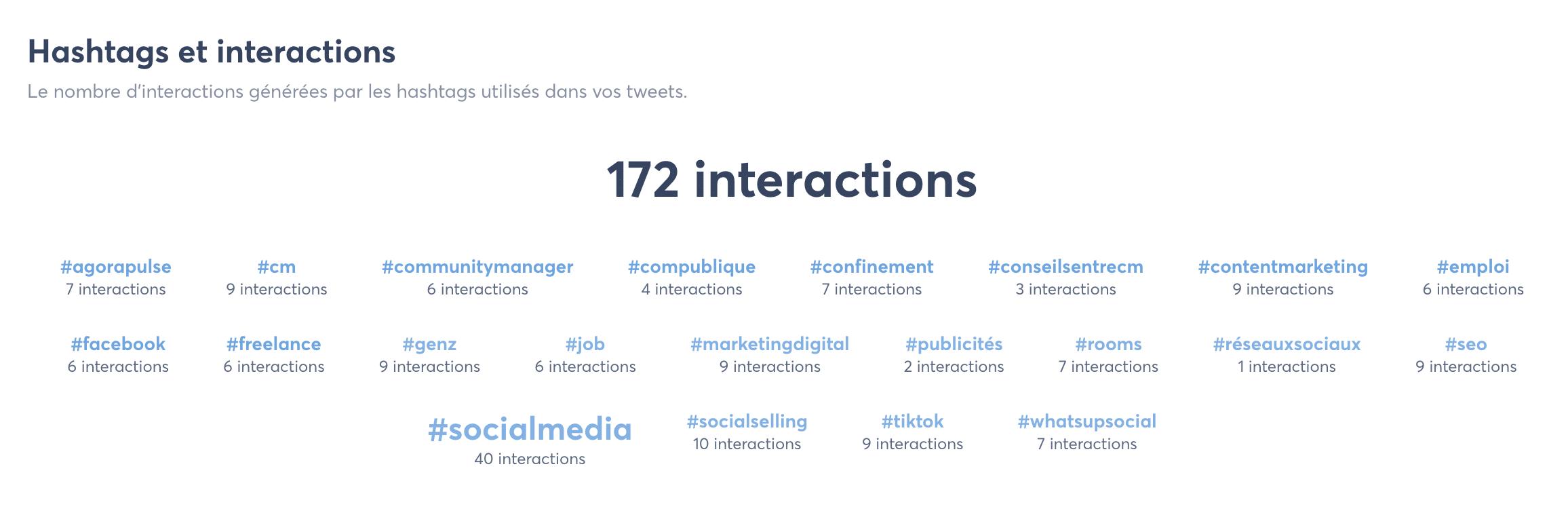 suivi hashtags