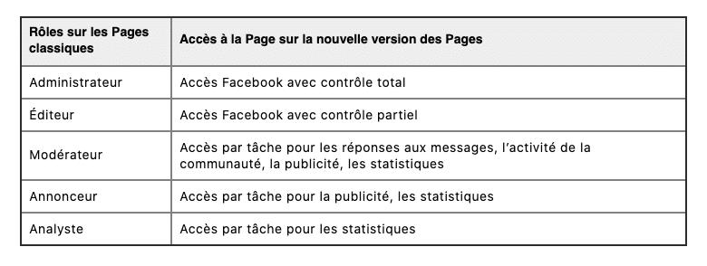 recap des roles d'administration des pages facebook