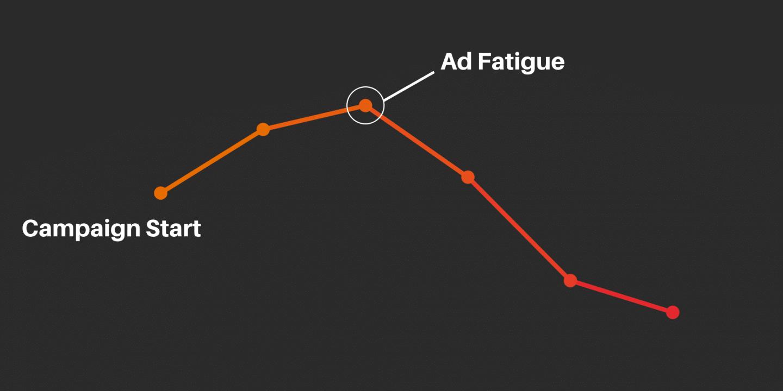 schéma montrant l'apparition de la fatigue publicitaire