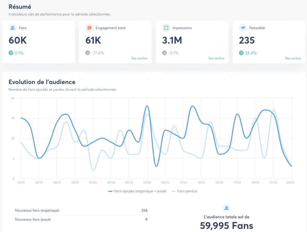 exemple de reporting de social media management avec Agorapulse