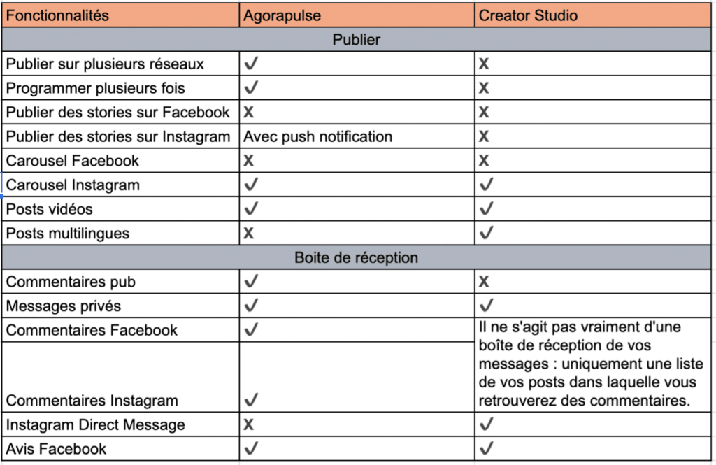 comparaison des fonctionnalités entre le créator studio et un outil tiers comme agorapulse