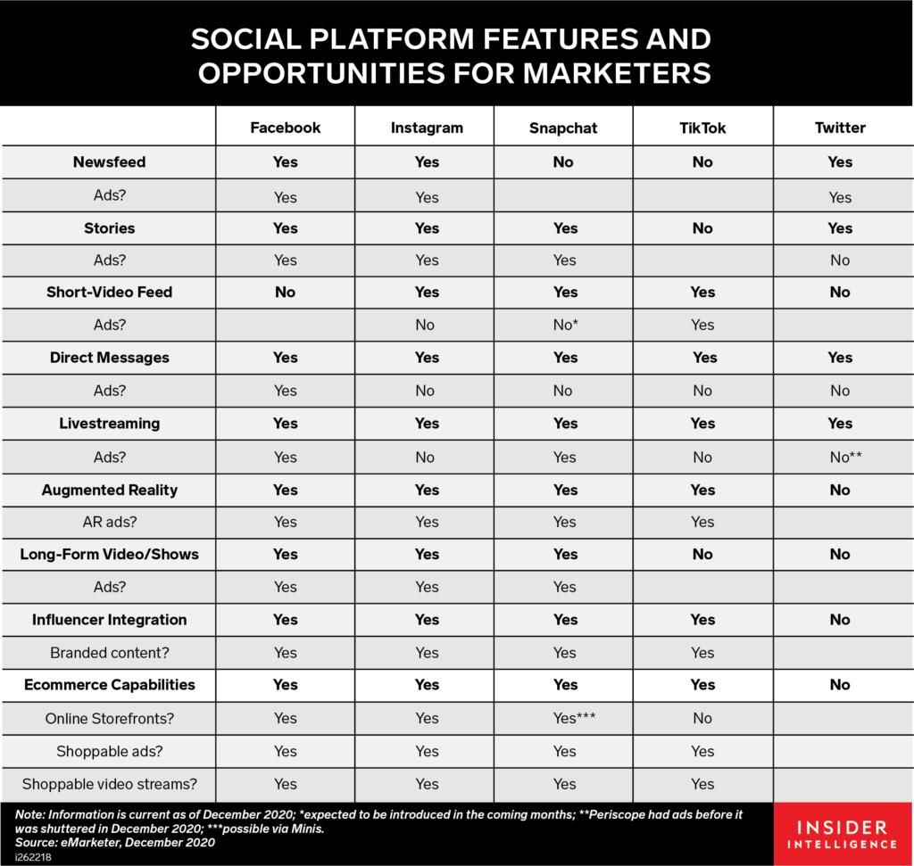 tableau montrant uniformisation des réseaux sociaux