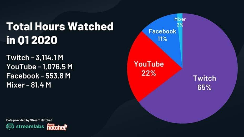 nombre d'heures vues en streaming par réseau