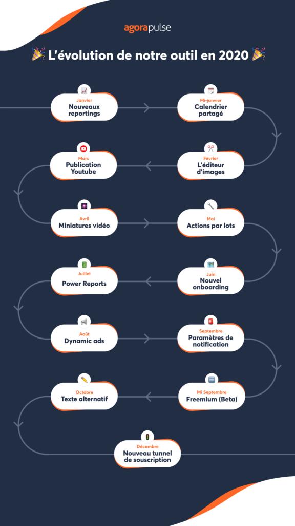 infographie nouvelles fonctionnalités Agorapulse
