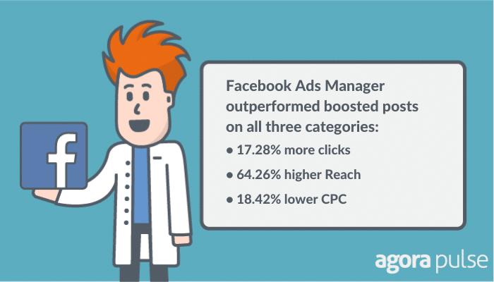 Facebook boost publications
