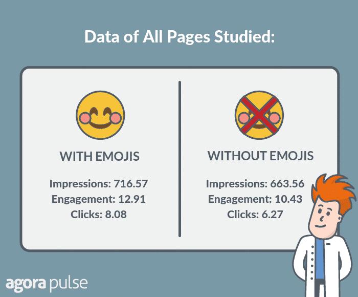 emoji utilisation sur Facebook