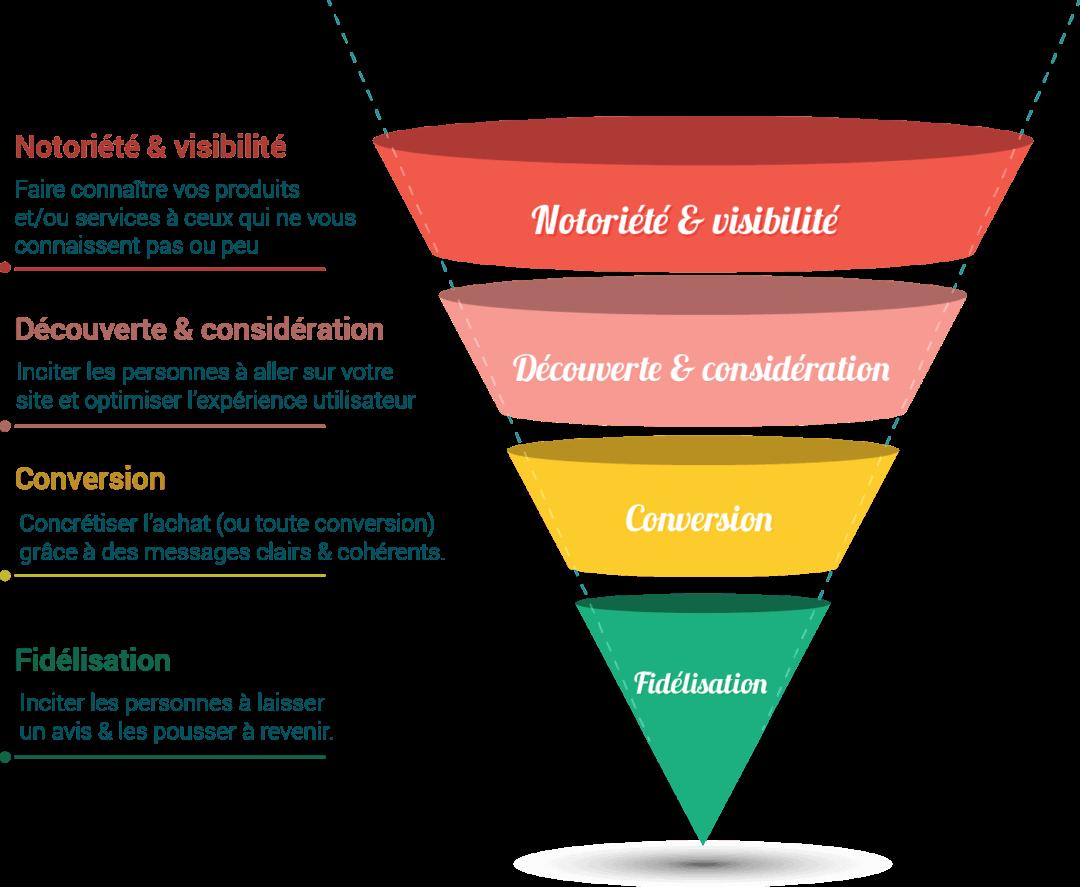 les statistiques social media à suivre ne sont pas les mêmes en fonction de votre tunnel de vente
