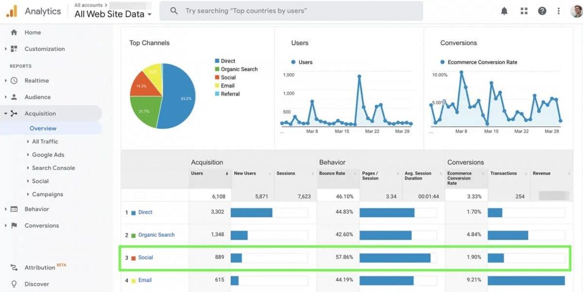 suivi du trafic généré par Instagram dans Google Analytics