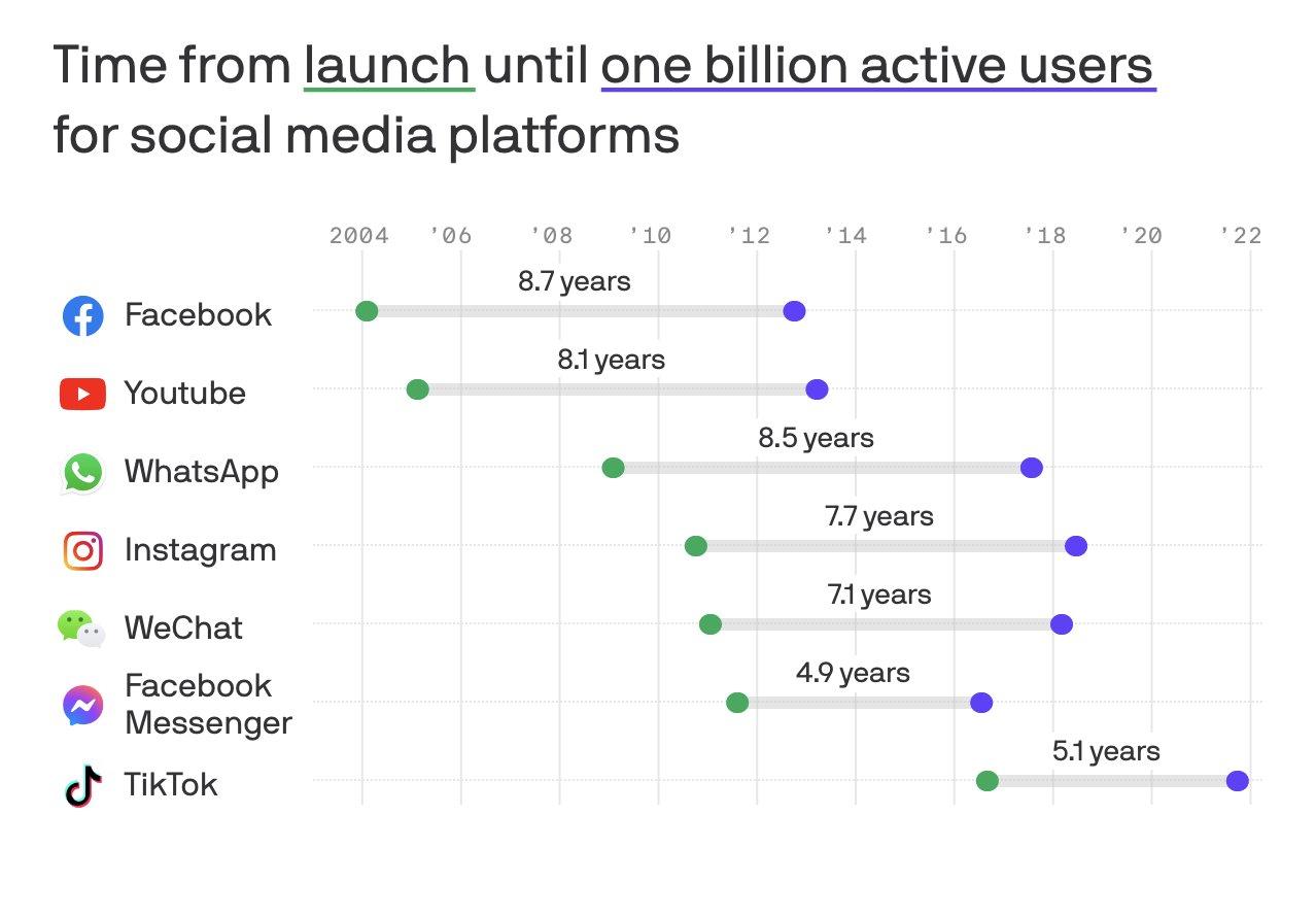 TikTok a mis 5 ans pour atteindre le milliard d'utilisateurs