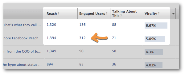 Facebook page statistics engaged users
