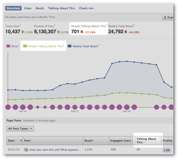 Facebook Insights Talking About This