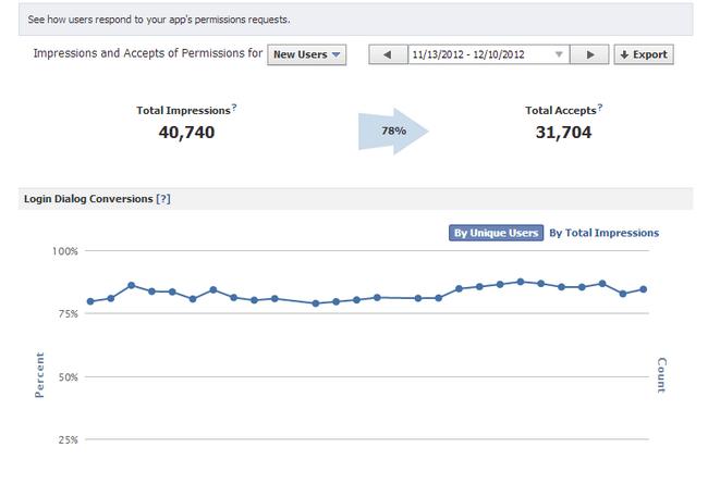 Taxa de conversão para um aplicativo Facebook vencedor instantâneo, para um mês tal como mostrado nas informações do Facebook