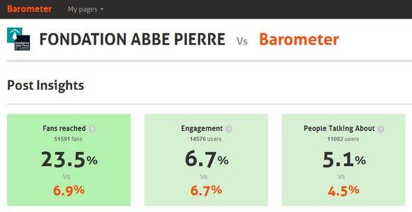 Com o barómetro Agorapulse conseguimos analisal que o alcance de cada post da página da Fundação foi em média junto de 23.5% dos seus fãs, mais de 50.000 pessoas.