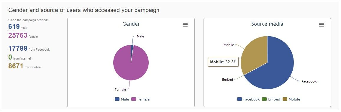 Uma das campanhas no Facebook de um cliente nosso. Quase 33% dos 26.000 participantes estavam utilizando um celular quando participaram.
