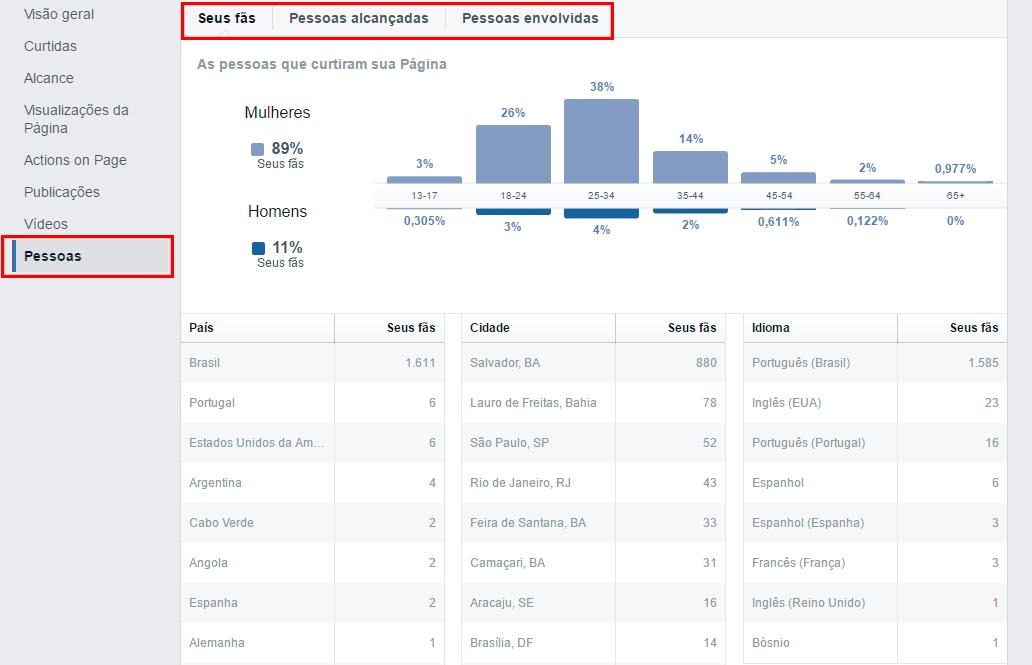 Use o Facebook Insights para descobrir se o seu público se encaixa no perfil demográfico de seu mercado alvo.