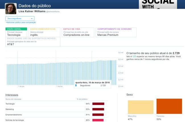 O Insights do Público (audience insights) do Twitter dá-lhe informação detalhada sobre os seus seguidores.