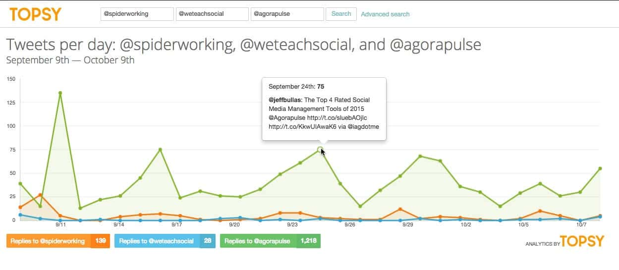Topsy shows you how you are doing compared to competitors on Twitter.