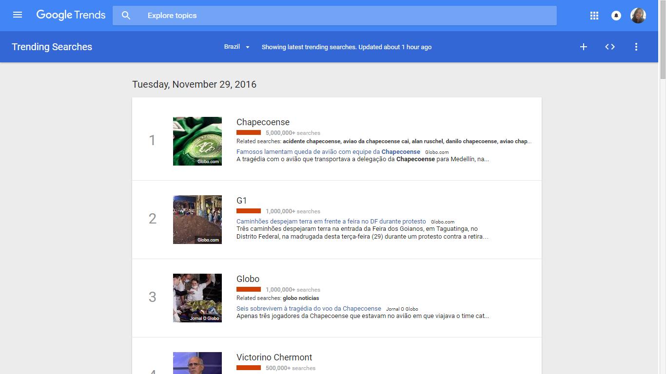 Google trend - Brasil