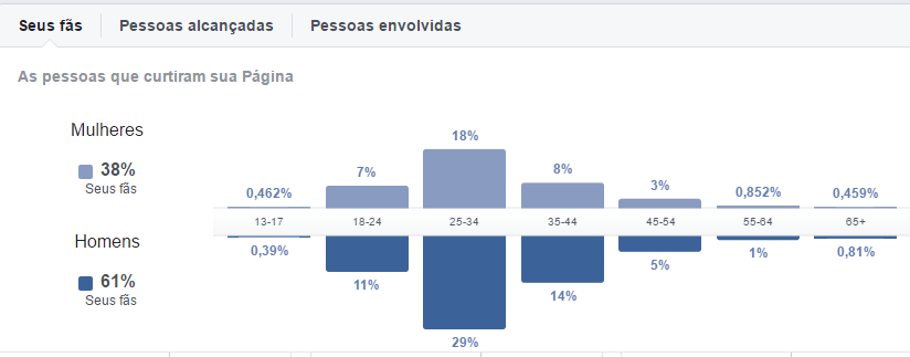 público no facebook